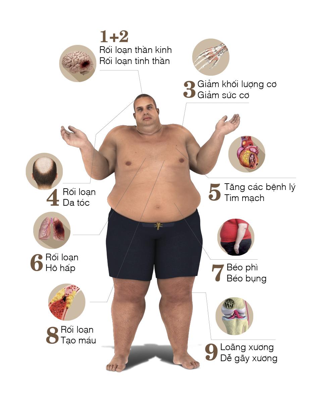 9 triệu chứng toàn thân cho thấy mãn dục nam đã đến